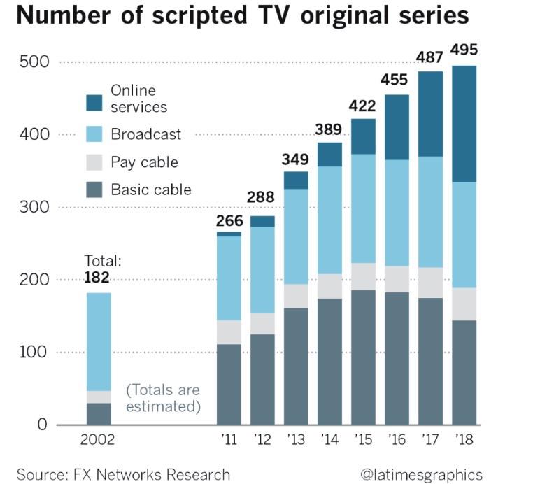 Graphique-scripted-TVLATimes